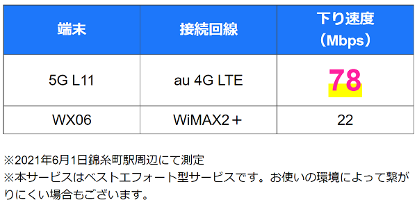 カシモWiMAX5G通信速度